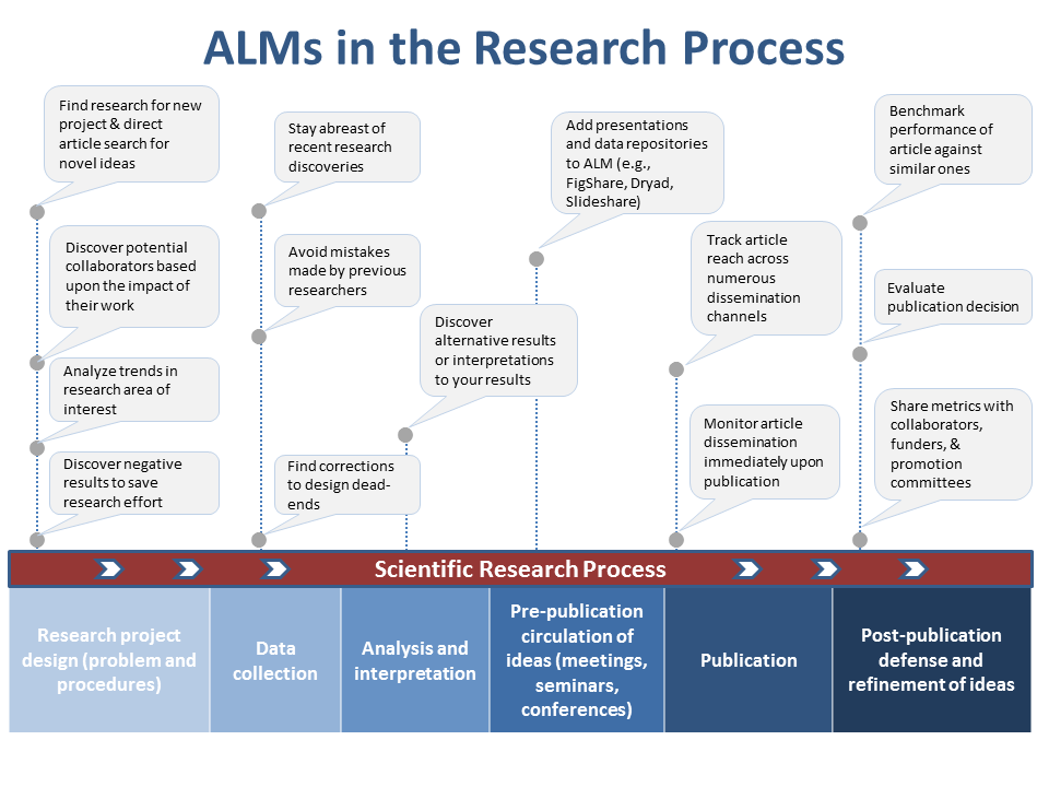 Benefiting from ALM across all stages of research